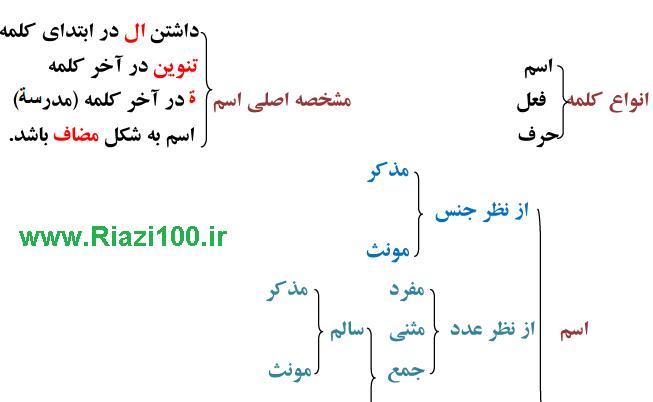 قواعد عربی