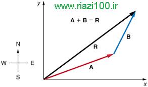 دانلود جزوه هندسه تحلیلی مبحث بردارها