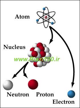 دانبود جزوه فیزیک 4 بخش فیزیک اتمی