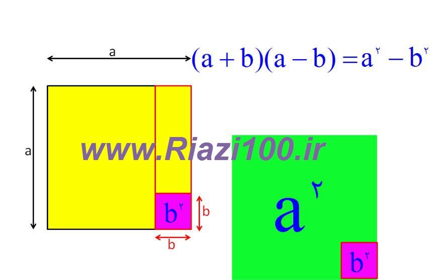 اثبات تصویری اتحاد مزدوج (ادامه)
